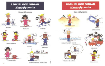 Signs and symptoms of Hypoglycemia & Hyperglycemia