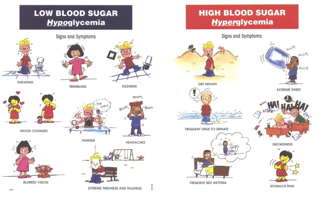 Signs and symptoms of Hypoglycemia & HyperglycemiaWatif Health