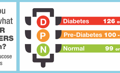 What is pre-diabetes ?